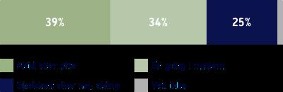 Hvor ofte køber du økologiske dagligvarer når du handler